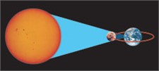 Quicklinks Top 10: All about eclipses!